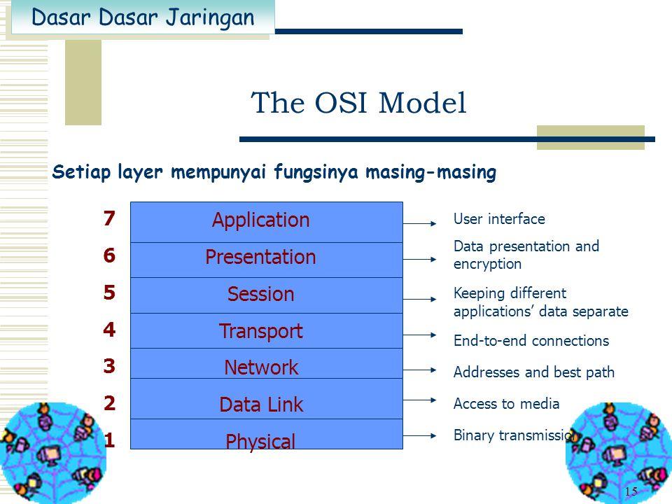 Dasar Dasar Jaringan 14 Model dengan layer-layer, Mengapa ?  Reduksi kompleksitas  Menyetandarkan antarmuka/interface  Memfasilitasi kemodularan 