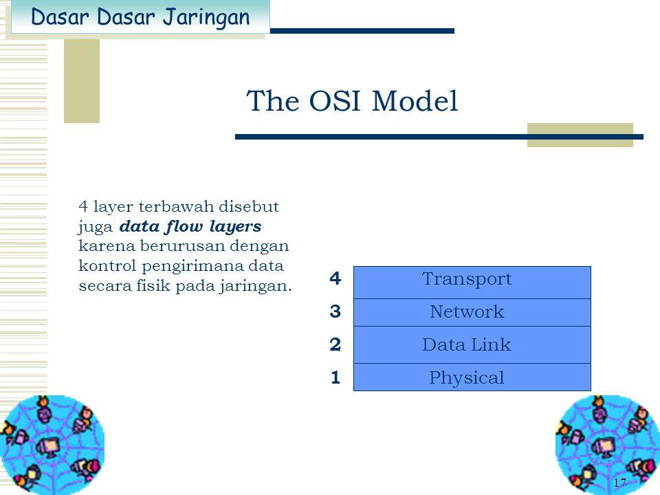 Dasar Dasar Jaringan 16 The OSI Model 3 layer teratas disebut juga application layers karena berurusan dengan antarmuka pengguna, format data, dan ake