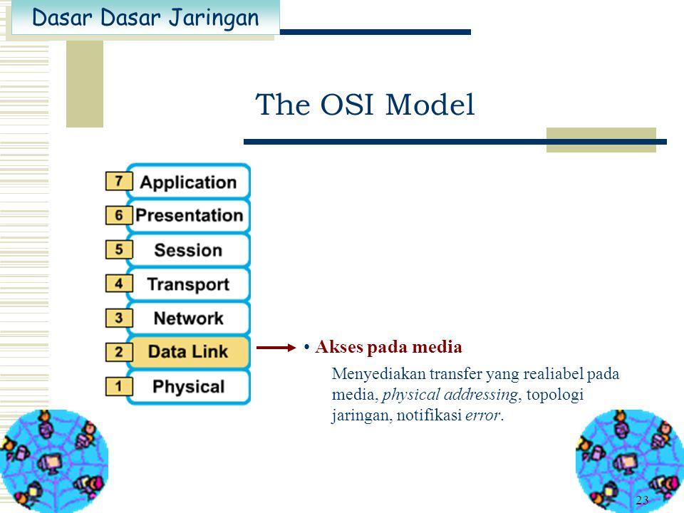 Dasar Dasar Jaringan 22 Pengalamatan dan pemilihan jalur Menyediakan konektivitas dan pemilihan jalur antar dua sistem The OSI Model