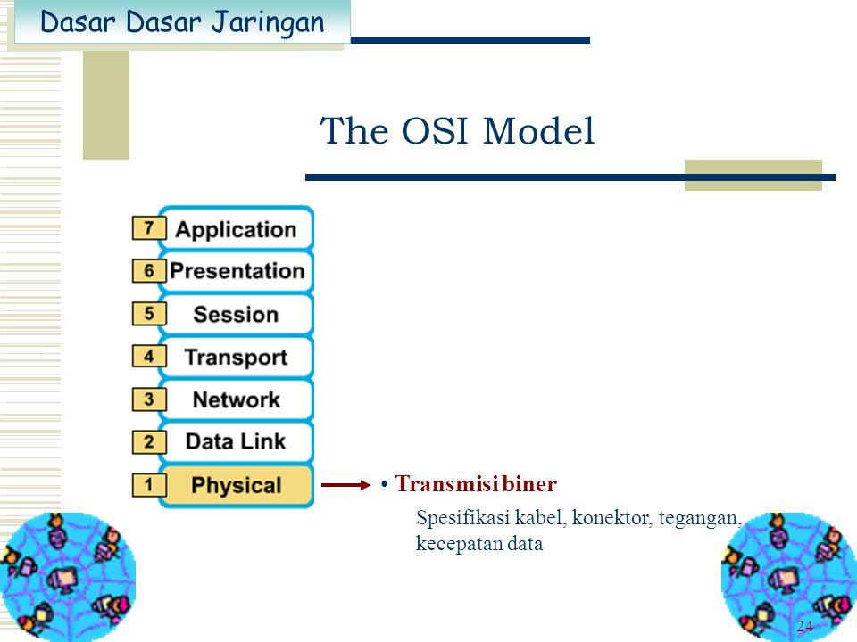 Dasar Dasar Jaringan 23 Akses pada media Menyediakan transfer yang realiabel pada media, physical addressing, topologi jaringan, notifikasi error. The