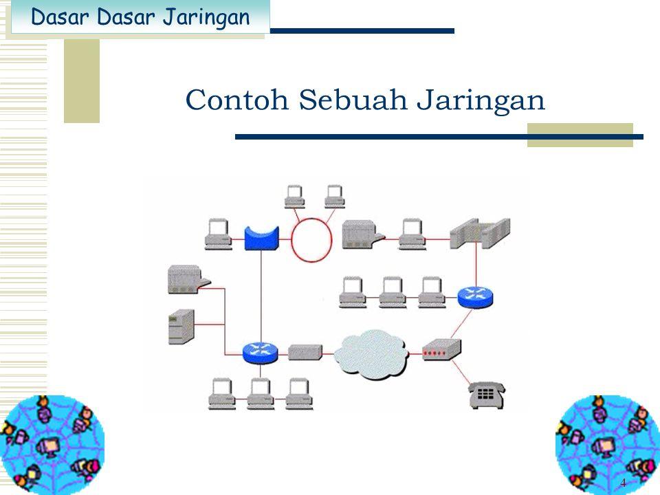 Dasar Dasar Jaringan 3 Jaringan adalah Sejumlah (dua atau lebih) sistem komputer yang dihubungkan secara bersama-sama melalui kabel dan media lainnya