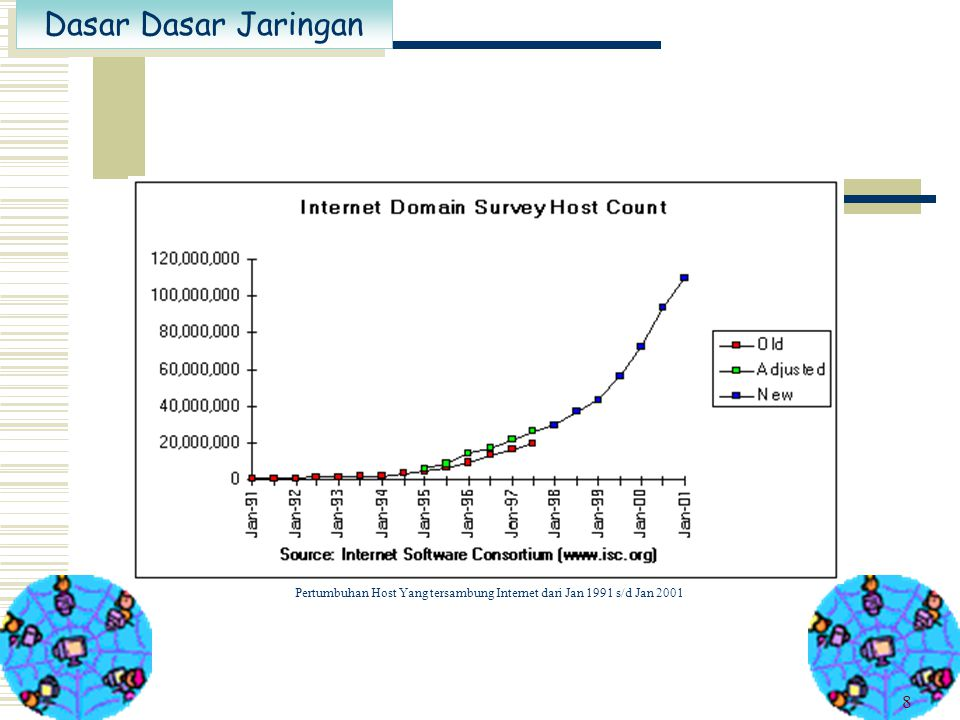 Dasar Dasar Jaringan 8 Pertumbuhan Host Yang tersambung Internet dari Jan 1991 s/d Jan 2001