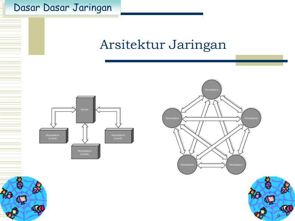Dasar Dasar Jaringan 9 Arsitektur Jaringan