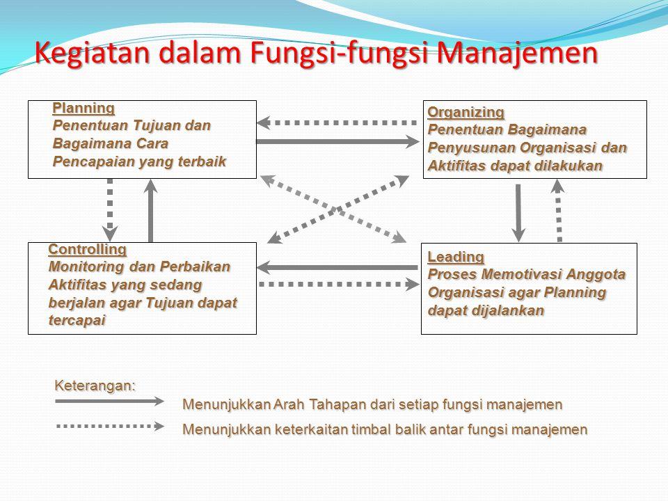 Kegiatan dalam Fungsi Pengawasan dan Pengendalian Mengevaluasi keberhasilan dalam pencapaian tujuan dan target bisnis sesuai dengan indikator yang tel