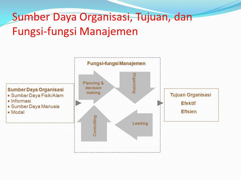 Kegiatan dalam Fungsi-fungsi Manajemen Planning Penentuan Tujuan dan Bagaimana Cara Pencapaian yang terbaik Organizing Penentuan Bagaimana Penyusunan