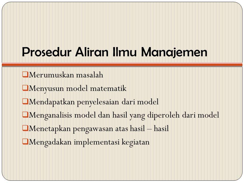 Prosedur Aliran Ilmu Manajemen  Merumuskan masalah  Menyusun model matematik  Mendapatkan penyelesaian dari model  Menganalisis model dan hasil ya