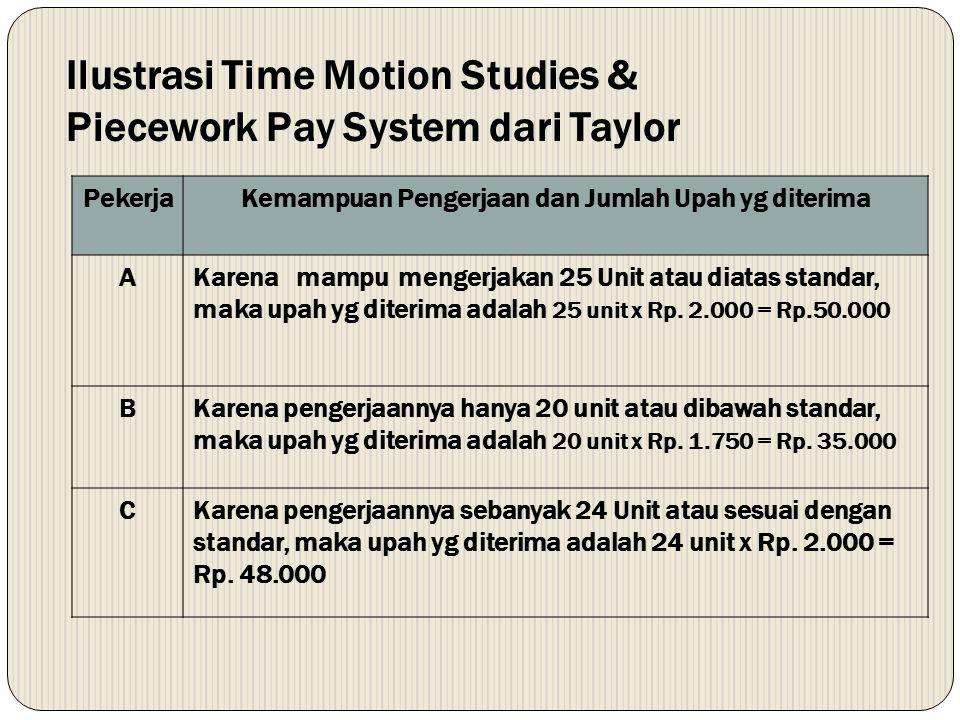 Ilustrasi Time Motion Studies & Piecework Pay System dari Taylor PekerjaKemampuan Pengerjaan dan Jumlah Upah yg diterima AKarena mampu mengerjakan 25