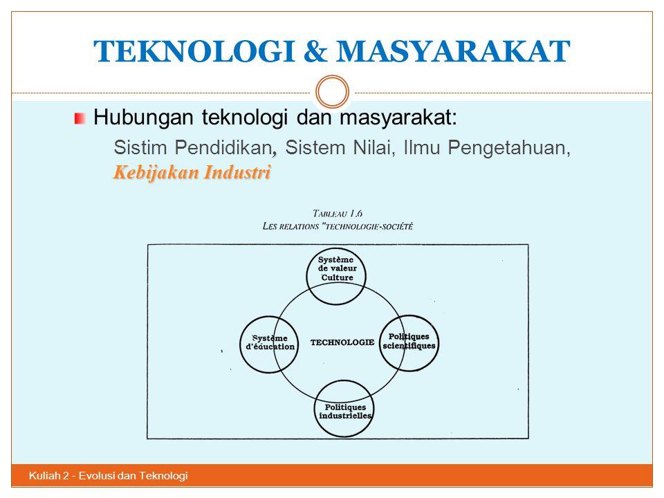 TEKNOLOGI & MASYARAKAT Kuliah 2 - Evolusi dan Teknologi 23 Hubungan teknologi dan masyarakat:, Kebijakan Industri Sistim Pendidikan, Sistem Nilai, Ilm