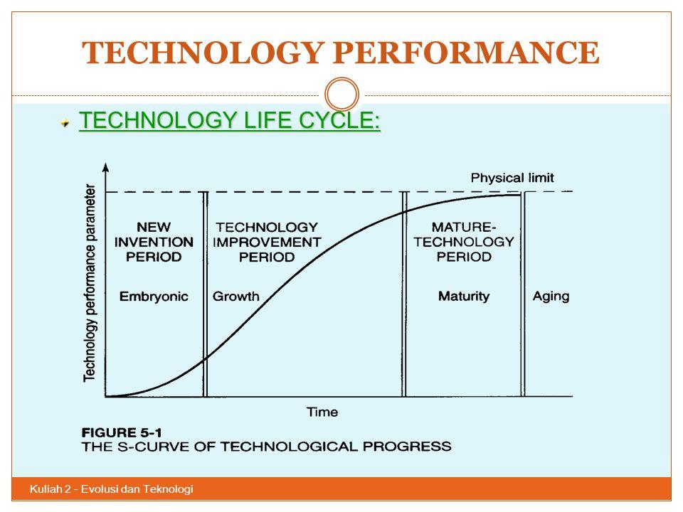 TECHNOLOGY PERFORMANCE Kuliah 2 - Evolusi dan Teknologi 43 TECHNOLOGY LIFE CYCLE: