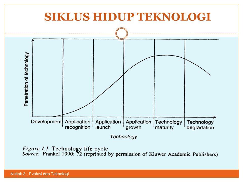 SIKLUS HIDUP TEKNOLOGI Kuliah 2 - Evolusi dan Teknologi 45