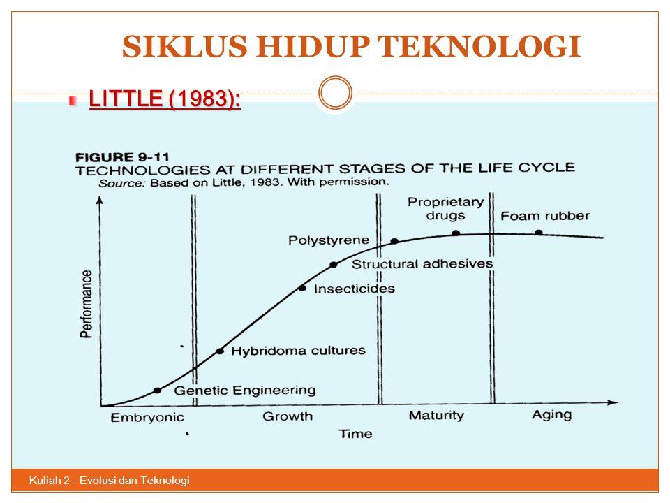 SIKLUS HIDUP TEKNOLOGI Kuliah 2 - Evolusi dan Teknologi 49 LITTLE (1983):
