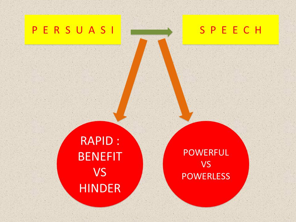 P E R S U A S I P E R S U A S I S P E E C H S P E E C H RAPID : BENEFIT VS HINDER RAPID : BENEFIT VS HINDER POWERFUL VS POWERLESS