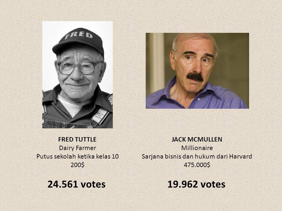 FRED TUTTLE Dairy Farmer Putus sekolah ketika kelas 10 200$ JACK MCMULLEN Millionaire Sarjana bisnis dan hukum dari Harvard 475.000$ 24.561 votes19.96