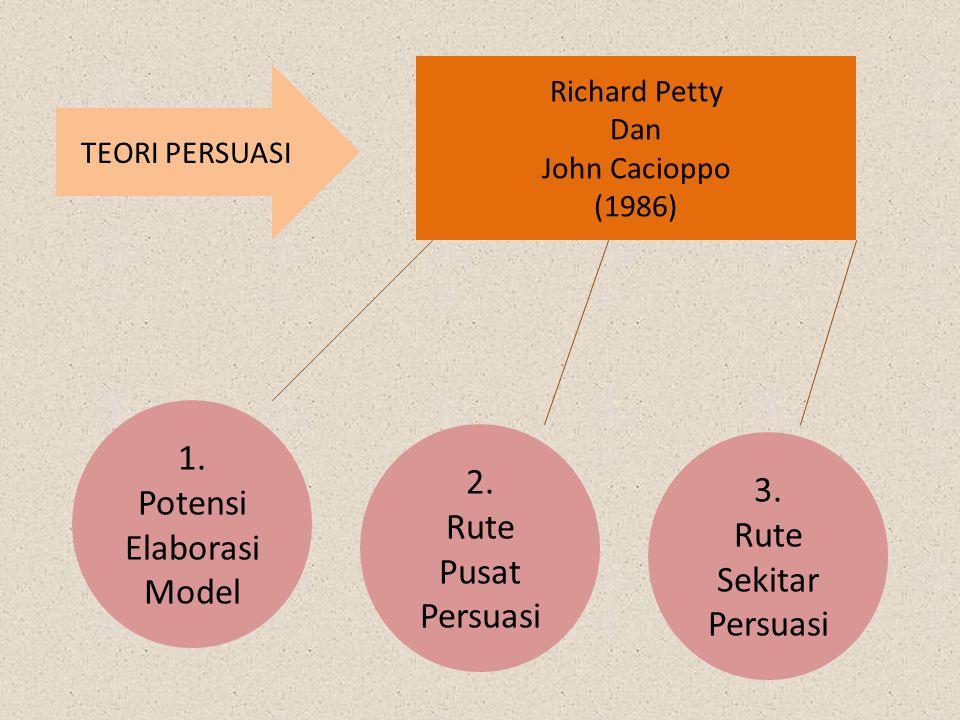 TEORI PERSUASI Richard Petty Dan John Cacioppo (1986) 1. Potensi Elaborasi Model 3. Rute Sekitar Persuasi 2. Rute Pusat Persuasi