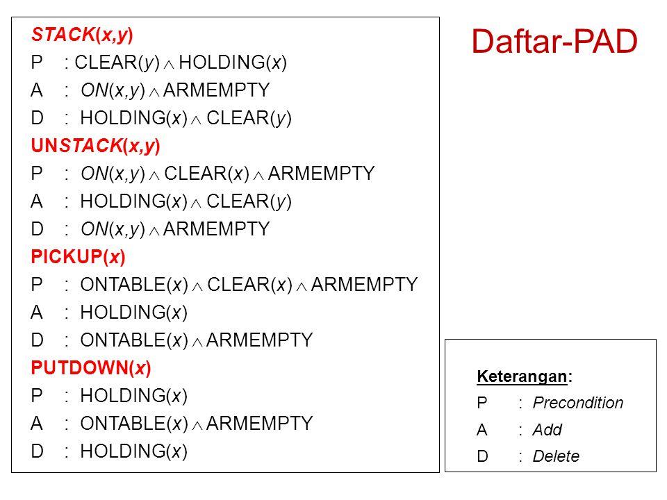 STACK(x,y) P: CLEAR(y)  HOLDING(x) A: ON(x,y)  ARMEMPTY D: HOLDING(x)  CLEAR(y) UNSTACK(x,y) P: ON(x,y)  CLEAR(x)  ARMEMPTY A: HOLDING(x)  CLEAR(y) D: ON(x,y)  ARMEMPTY PICKUP(x) P: ONTABLE(x)  CLEAR(x)  ARMEMPTY A: HOLDING(x) D: ONTABLE(x)  ARMEMPTY PUTDOWN(x) P: HOLDING(x) A: ONTABLE(x)  ARMEMPTY D: HOLDING(x) Keterangan: P: Precondition A: Add D: Delete Daftar-PAD