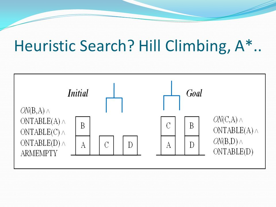 Heuristic Search? Hill Climbing, A*..