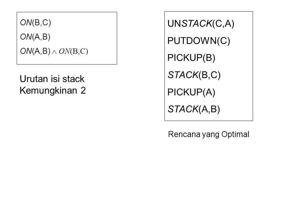 ON(B,C) ON(A,B) ON(A,B)  ON(B,C) Urutan isi stack Kemungkinan 2 UNSTACK(C,A) PUTDOWN(C) PICKUP(B) STACK(B,C) PICKUP(A) STACK(A,B) Rencana yang Optima