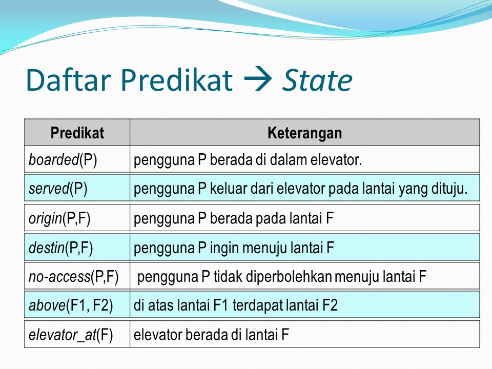 Daftar Predikat  State PredikatKeterangan boarded (P)pengguna P berada di dalam elevator. served (P)pengguna P keluar dari elevator pada lantai yang