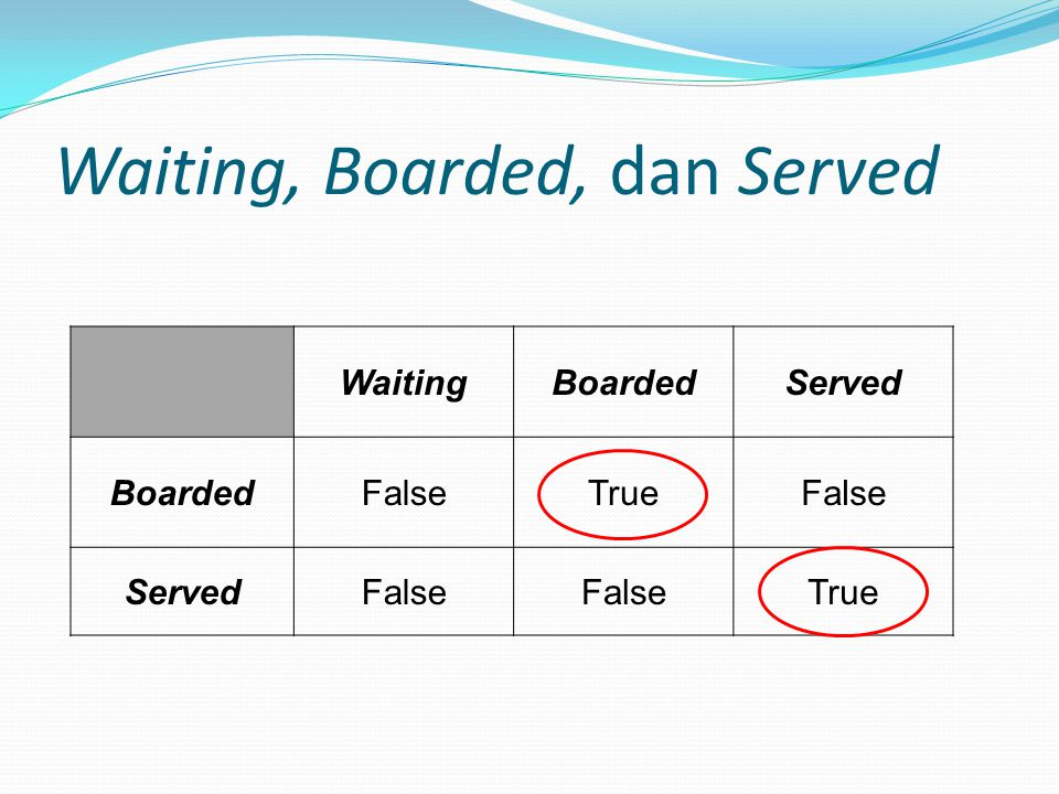 Waiting, Boarded, dan Served WaitingBoardedServed BoardedFalseTrueFalse ServedFalse True