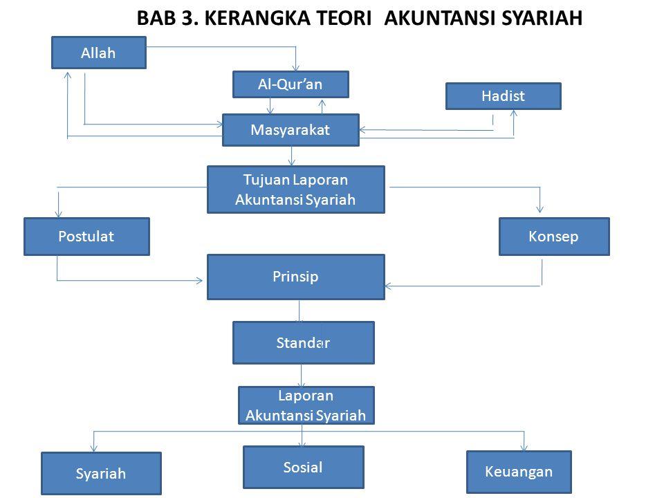 BAB 3. KERANGKA TEORI AKUNTANSI SYARIAH Allah Al-Qur'an Hadist Masyarakat Tujuan Laporan Akuntansi Syariah KonsepPostulat Prinsip Standar Laporan Akun
