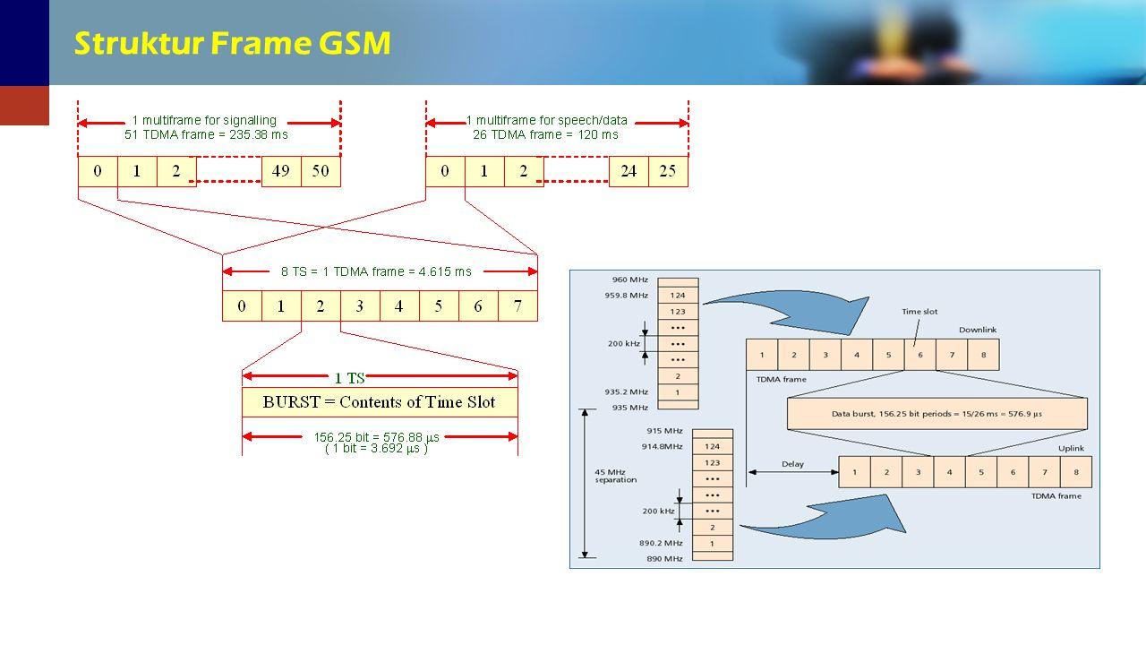 Struktur Frame GSM