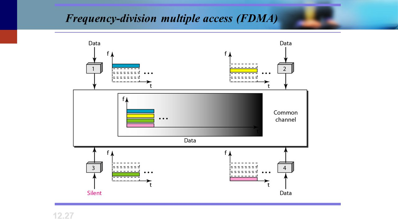 12.27 Frequency-division multiple access (FDMA)