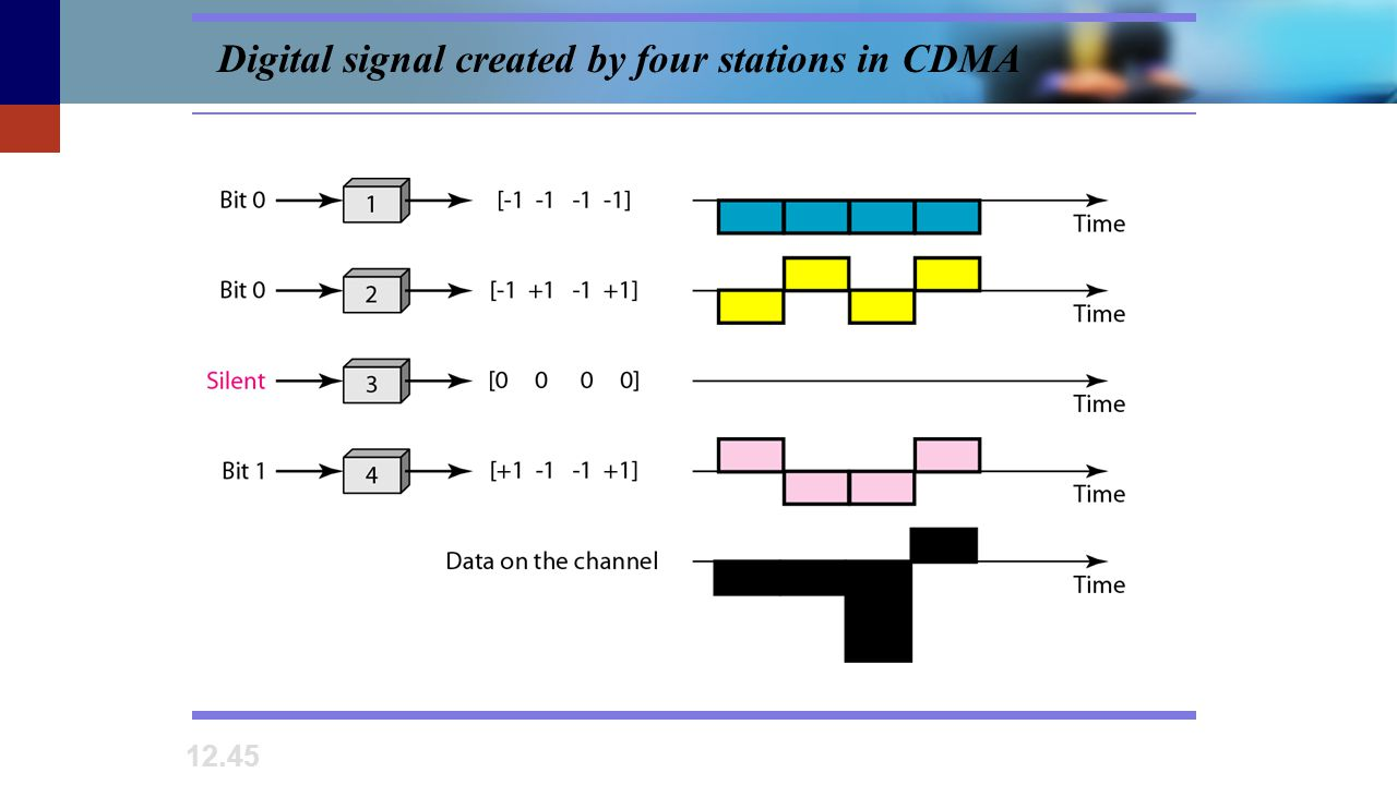 12.45 Digital signal created by four stations in CDMA
