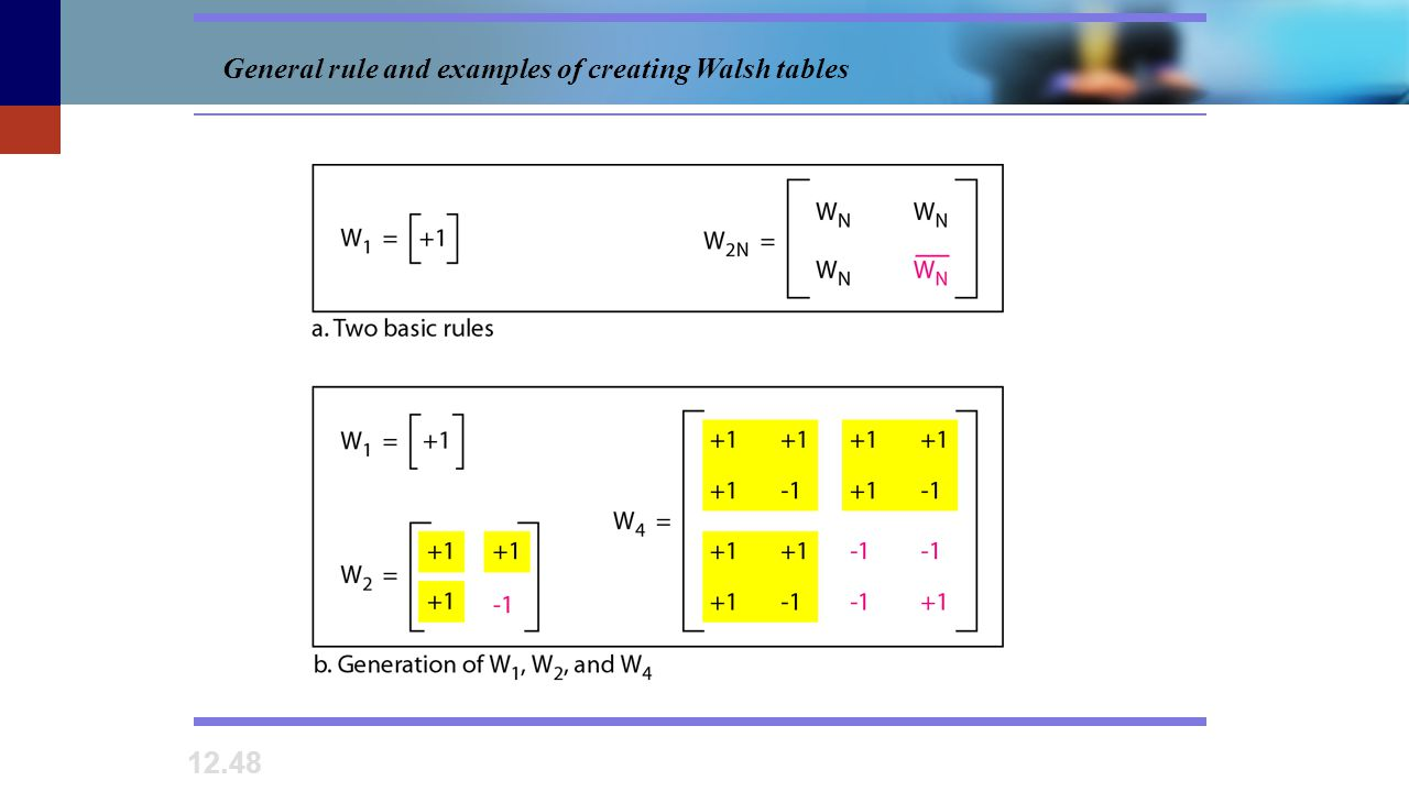 12.48 General rule and examples of creating Walsh tables