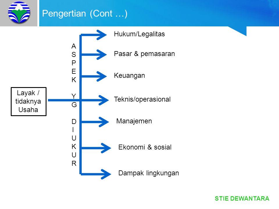 STIE DEWANTARA Pengertian (Cont …) Layak / tidaknya Usaha ASPEKYGDIUKURASPEKYGDIUKUR Hukum/Legalitas Pasar & pemasaran Keuangan Teknis/operasional Man