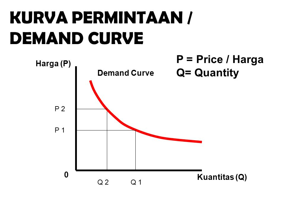 0 Kuantitas (Q) Harga (P) Demand Curve KURVA PERMINTAAN / DEMAND CURVE P = Price / Harga Q= Quantity P 1 P 2 Q 1Q 2