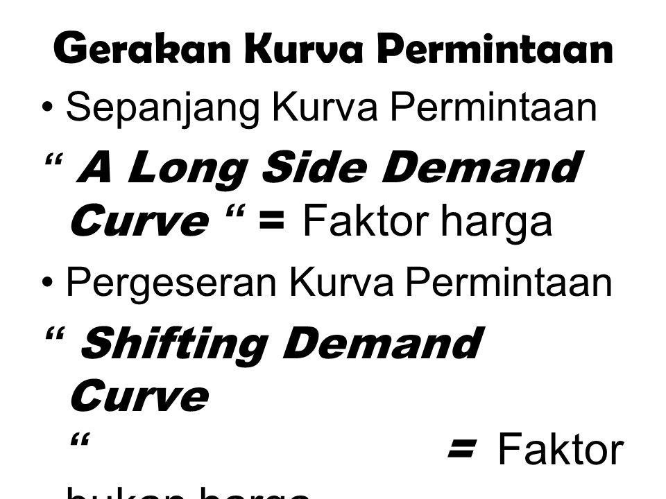 """G erakan Kurva Permintaan Sepanjang Kurva Permintaan """" A Long Side Demand Curve """" = Faktor harga Pergeseran Kurva Permintaan """" Shifting Demand Curve """""""