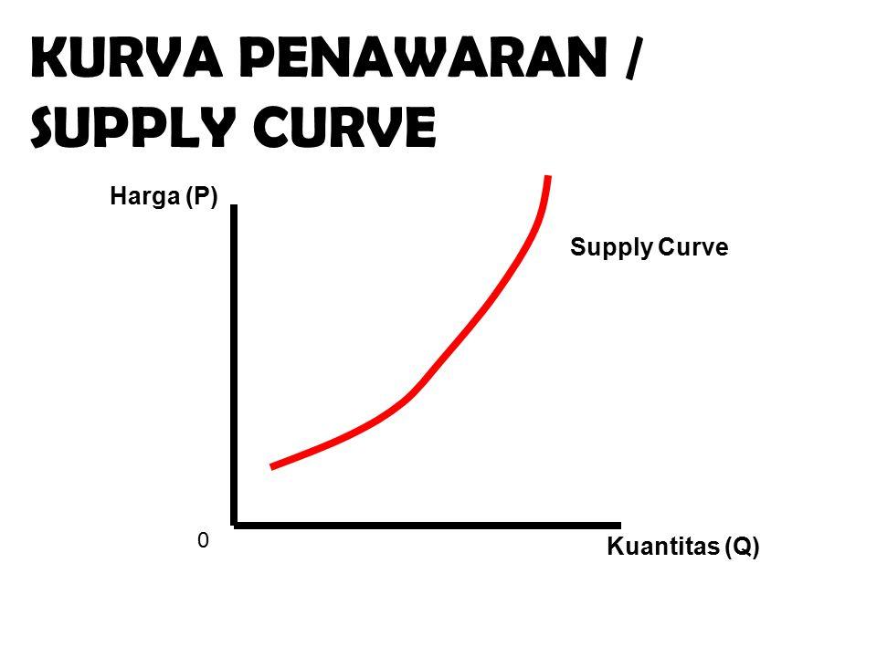 0 Kuantitas (Q) Harga (P) KURVA PENAWARAN / SUPPLY CURVE Supply Curve