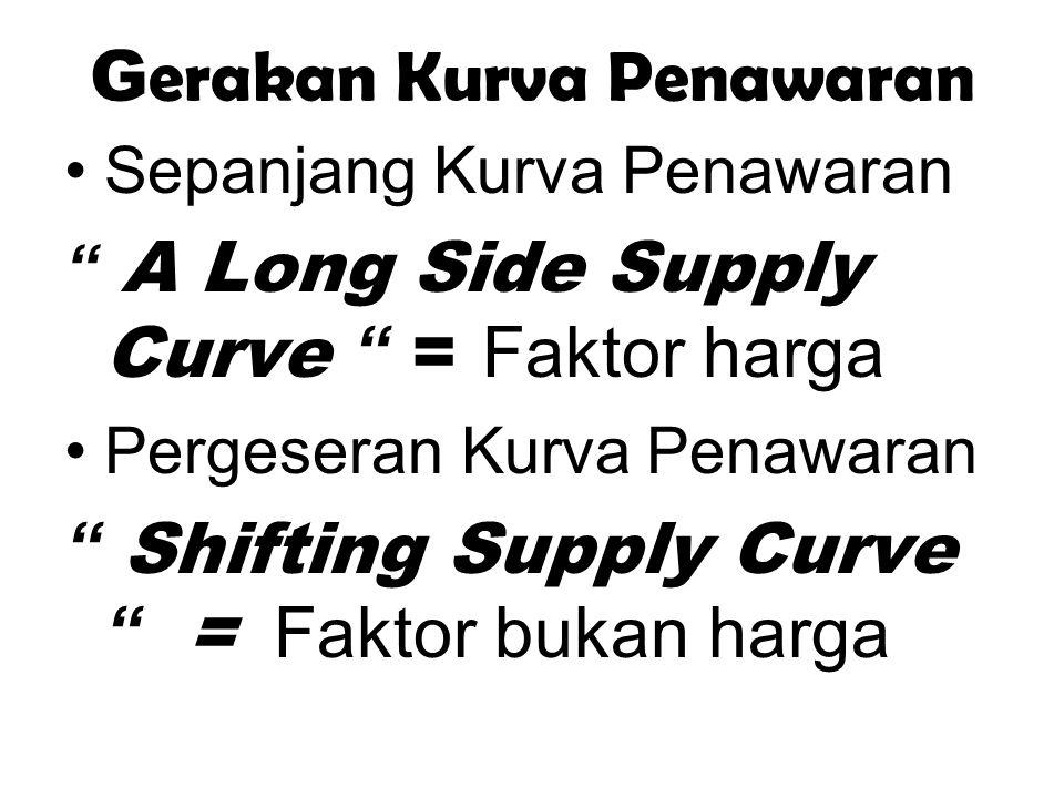 """G erakan Kurva Penawaran Sepanjang Kurva Penawaran """" A Long Side Supply Curve """" = Faktor harga Pergeseran Kurva Penawaran """" Shifting Supply Curve """" ="""