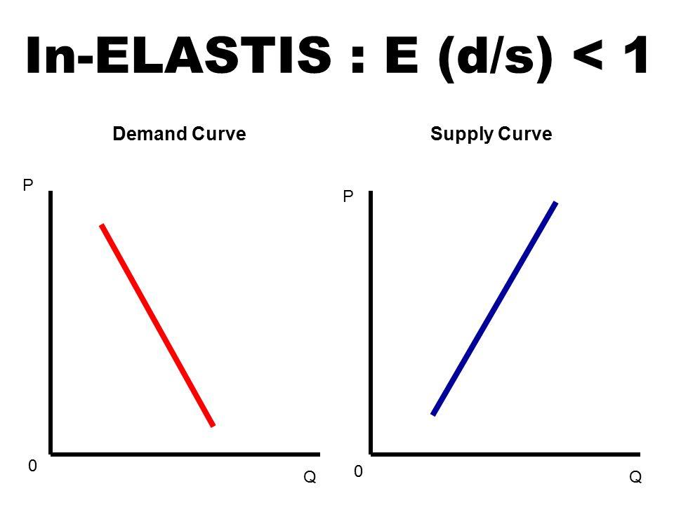 P 0 Q P 0 Q In-ELASTIS : E (d/s) < 1 Demand Curve Supply Curve