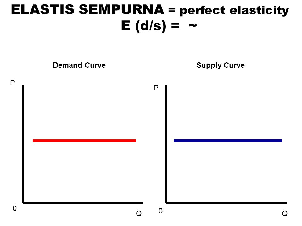 P 0 Q P 0 Q ELASTIS SEMPURNA = perfect elasticity E (d/s) = ~ Demand Curve Supply Curve