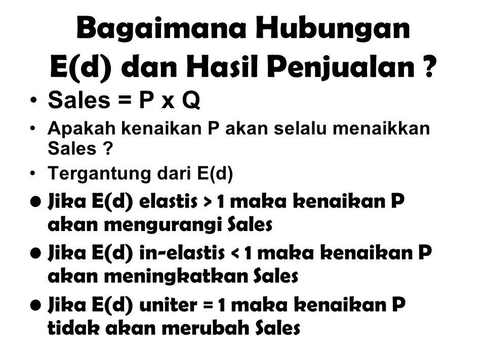 Bagaimana Hubungan E(d) dan Hasil Penjualan ? Sales = P x Q Apakah kenaikan P akan selalu menaikkan Sales ? Tergantung dari E(d) Jika E(d) elastis > 1