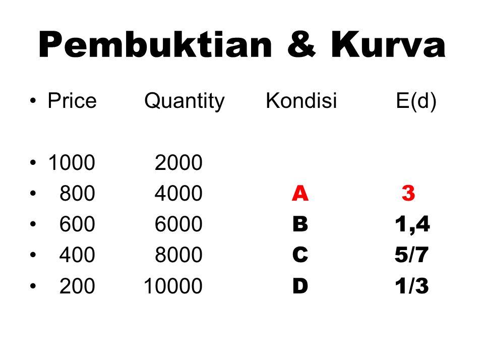 Pembuktian & Kurva Price Quantity Kondisi E(d) 1000 2000 800 4000 A 3 600 6000 B 1,4 400 8000 C 5/7 200 10000 D 1/3
