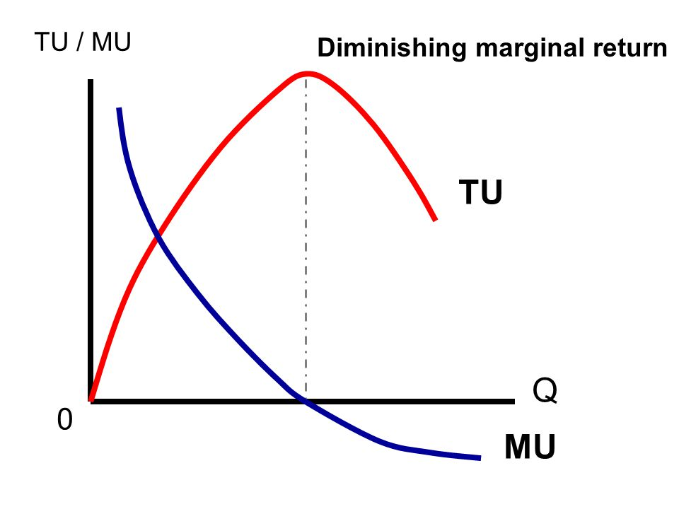 TU MU 0 Q TU / MU Diminishing marginal return