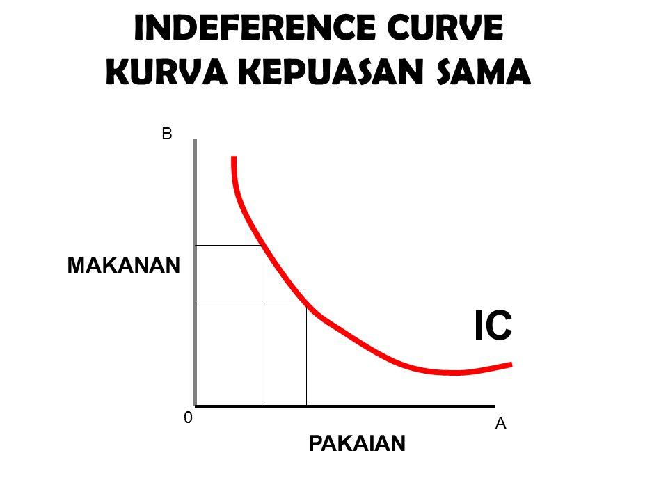 0 A B IC INDEFERENCE CURVE KURVA KEPUASAN SAMA MAKANAN PAKAIAN