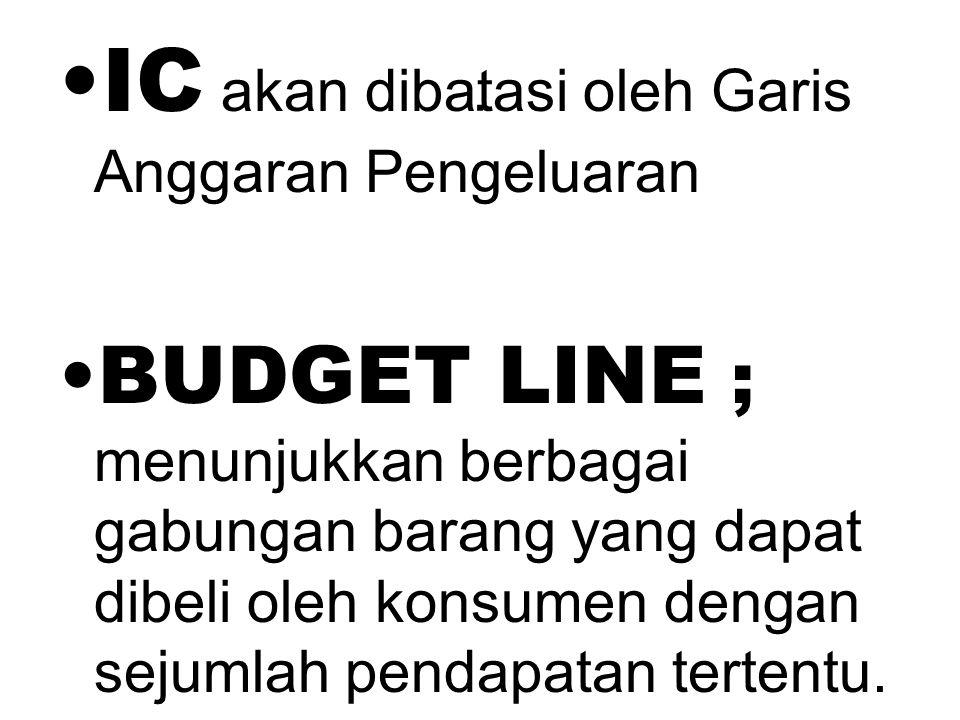 . IC akan dibatasi oleh Garis Anggaran Pengeluaran BUDGET LINE ; menunjukkan berbagai gabungan barang yang dapat dibeli oleh konsumen dengan sejumlah