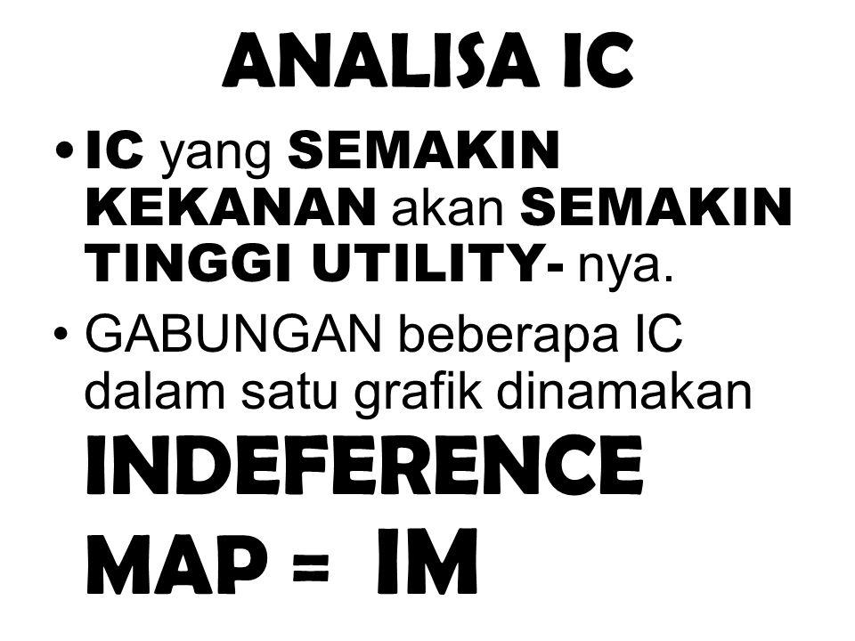 ANALISA IC IC yang SEMAKIN KEKANAN akan SEMAKIN TINGGI UTILITY- nya. GABUNGAN beberapa IC dalam satu grafik dinamakan INDEFERENCE MAP = IM