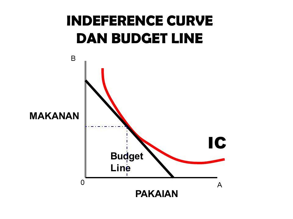 0 A B IC INDEFERENCE CURVE DAN BUDGET LINE MAKANAN PAKAIAN Budget Line