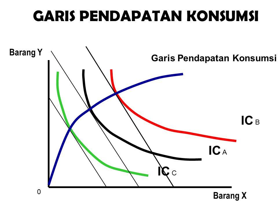 IC A IC B IC C 0 Barang X Barang Y GARIS PENDAPATAN KONSUMSI Garis Pendapatan Konsumsi