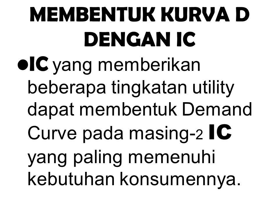 MEMBENTUK KURVA D DENGAN IC IC yang memberikan beberapa tingkatan utility dapat membentuk Demand Curve pada masing- 2 IC yang paling memenuhi kebutuha