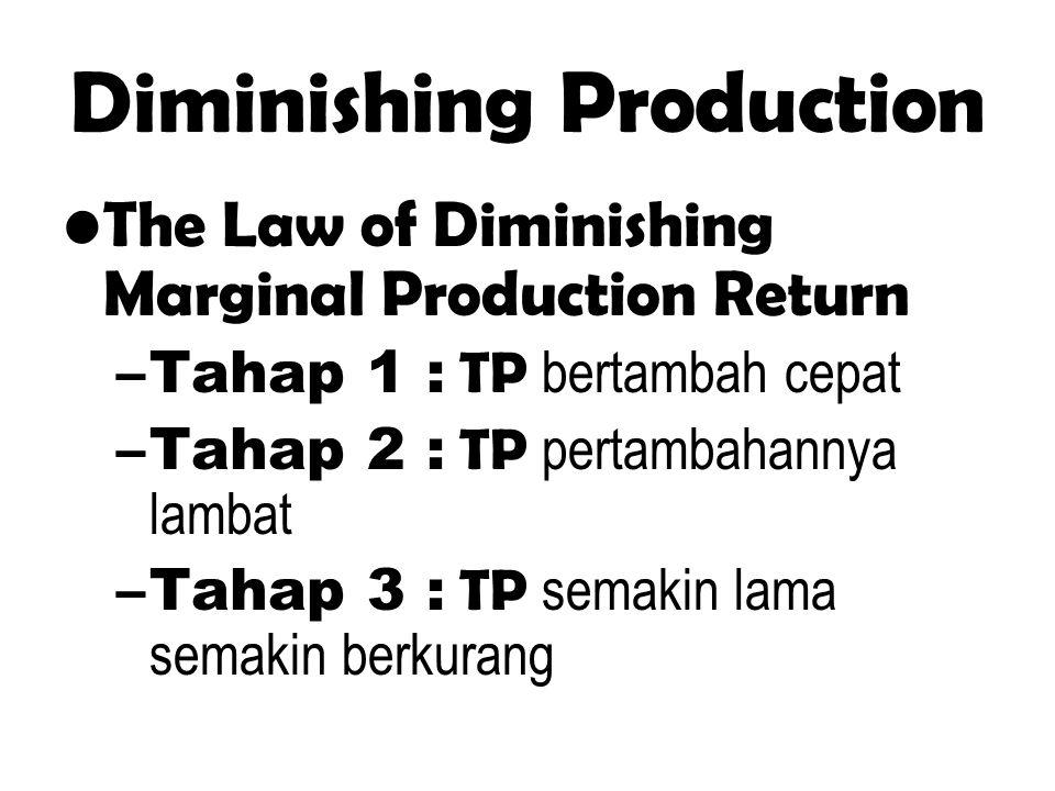 Diminishing Production The Law of Diminishing Marginal Production Return –Tahap 1 : TP bertambah cepat –Tahap 2 : TP pertambahannya lambat –Tahap 3 :
