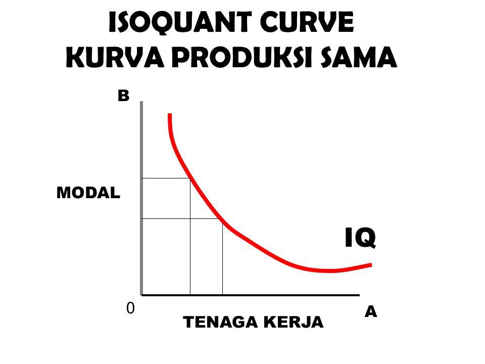 0 A B IQ ISOQUANT CURVE KURVA PRODUKSI SAMA MODAL TENAGA KERJA