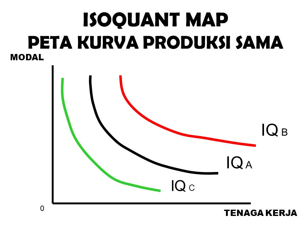 IQ A IQ B IQ C 0 TENAGA KERJA MODAL ISOQUANT MAP PETA KURVA PRODUKSI SAMA