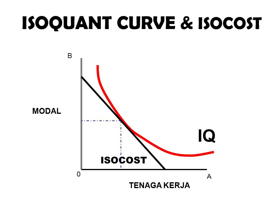 0 A B IQ ISOQUANT CURVE & ISOCOST MODAL TENAGA KERJA ISOCOST