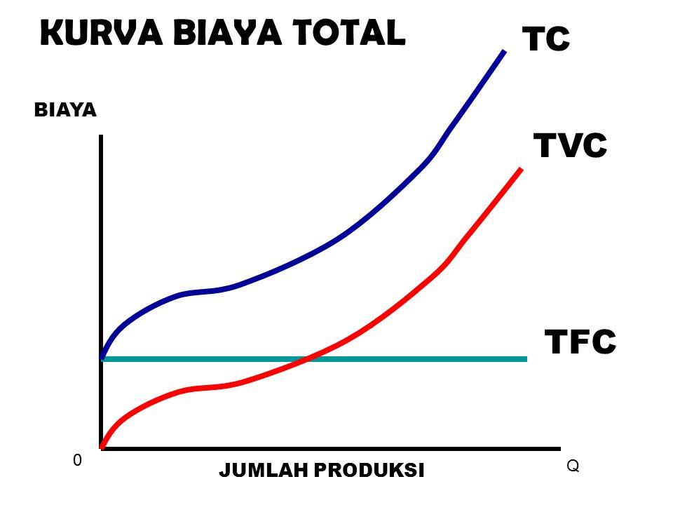 0 Q JUMLAH PRODUKSI BIAYA TFC TVC TC KURVA BIAYA TOTAL