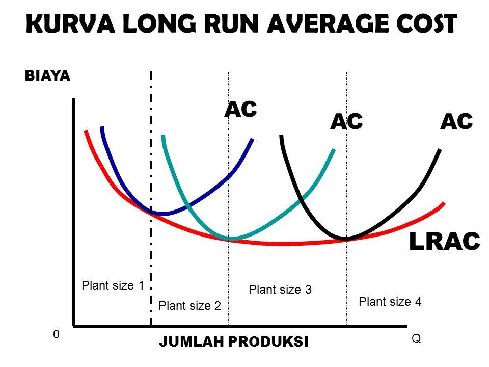 0 Q JUMLAH PRODUKSI BIAYA KURVA LONG RUN AVERAGE COST LRAC AC Plant size 1 Plant size 2 Plant size 3 Plant size 4